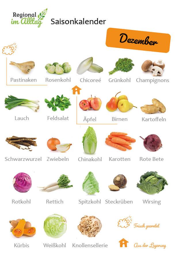 Dein Monatlicher Saisonkalender Für Obst Und Gemüse