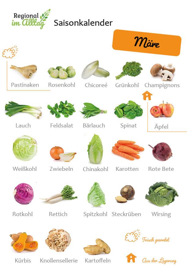 Saisonkalender März - Obst und Gemüse frisch geerntet oder aus Lagerung
